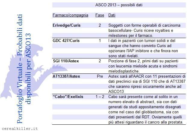 Portafoglio virtuale ed ASCO13: Astex ($ASTX), Curis ($CRIS) ed Exelixis ($EXEL)