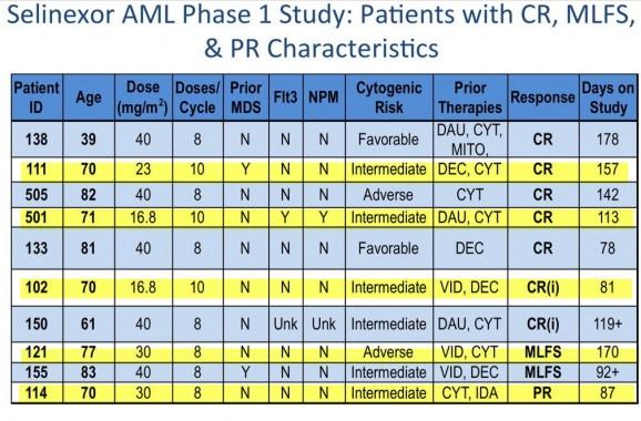 KPTI rrAML fase 1 con dosaggi e risposte