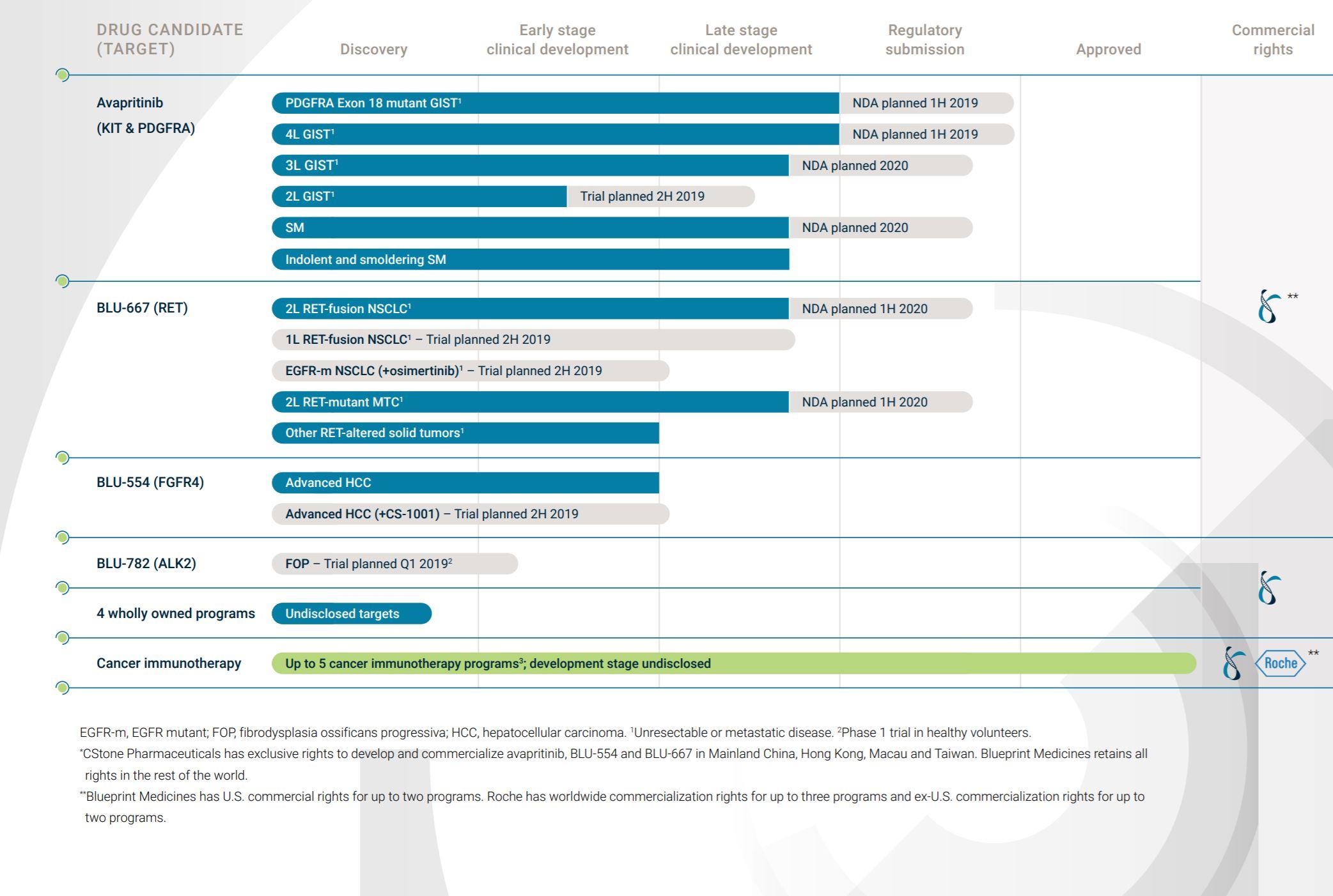 blueprint medicine bpmc pipeline