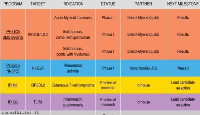 Innate Pharma ($IPH): Natural Born Killer (parte 1)